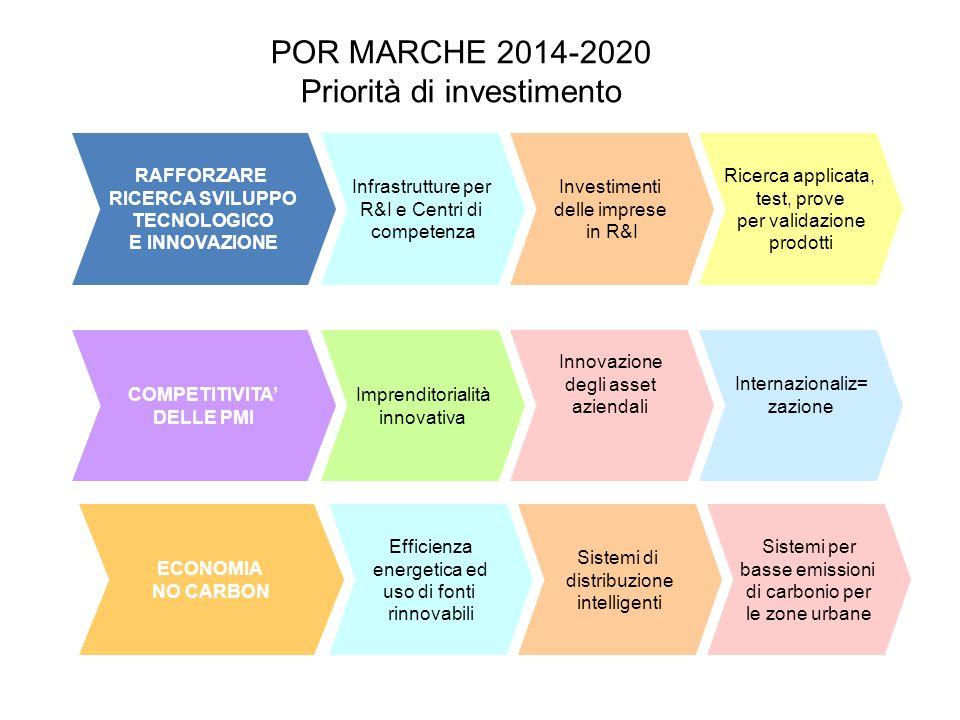 POR MARCHE 2014-2020 Priorità di investimento RAFFORZARE RICERCA SVILUPPO TECNOLOGICO E INNOVAZIONE Infrastrutture per R&I e Centri di competenza Inve