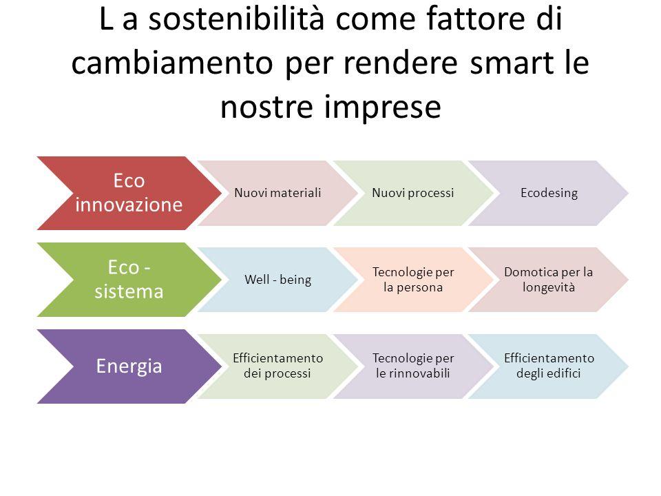 L a sostenibilità come fattore di cambiamento per rendere smart le nostre imprese Eco innovazione Nuovi materialiNuovi processiEcodesing Eco - sistema