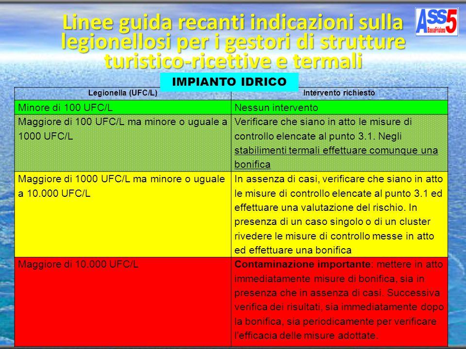 Legionella (UFC/L)Intervento richiesto Minore di 100 UFC/LNessun intervento Maggiore di 100 UFC/L ma minore o uguale a 1000 UFC/L Verificare che siano