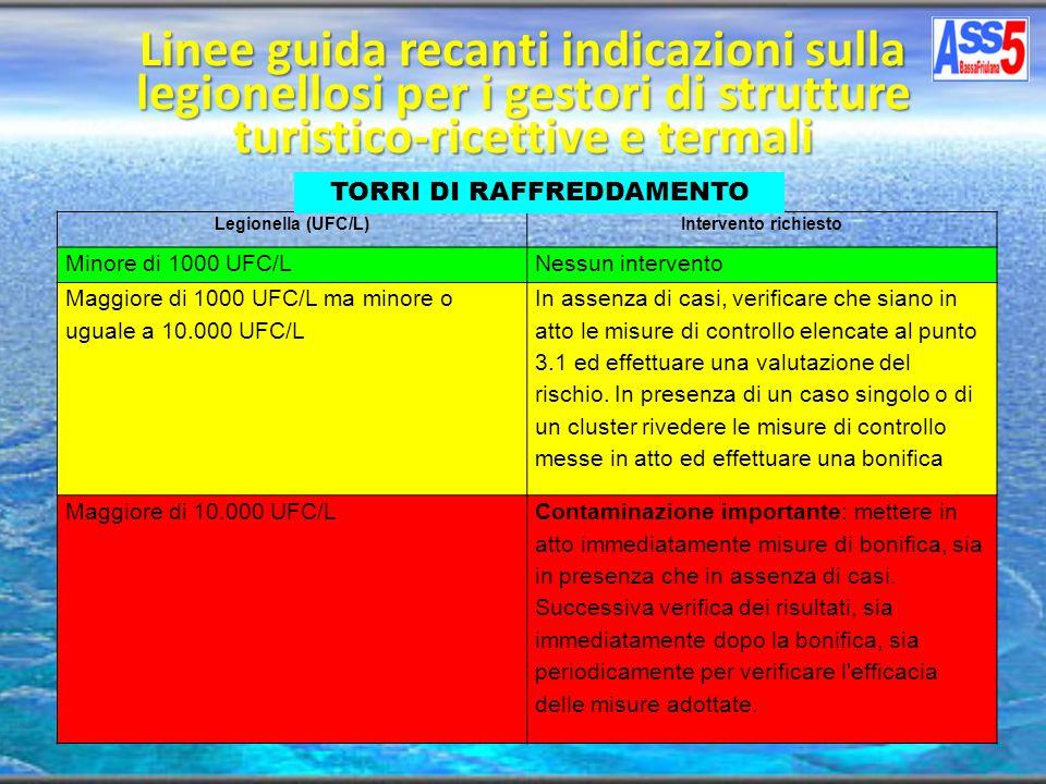 Linee guida recanti indicazioni sulla legionellosi per i gestori di strutture turistico-ricettive e termali Legionella (UFC/L)Intervento richiesto Min