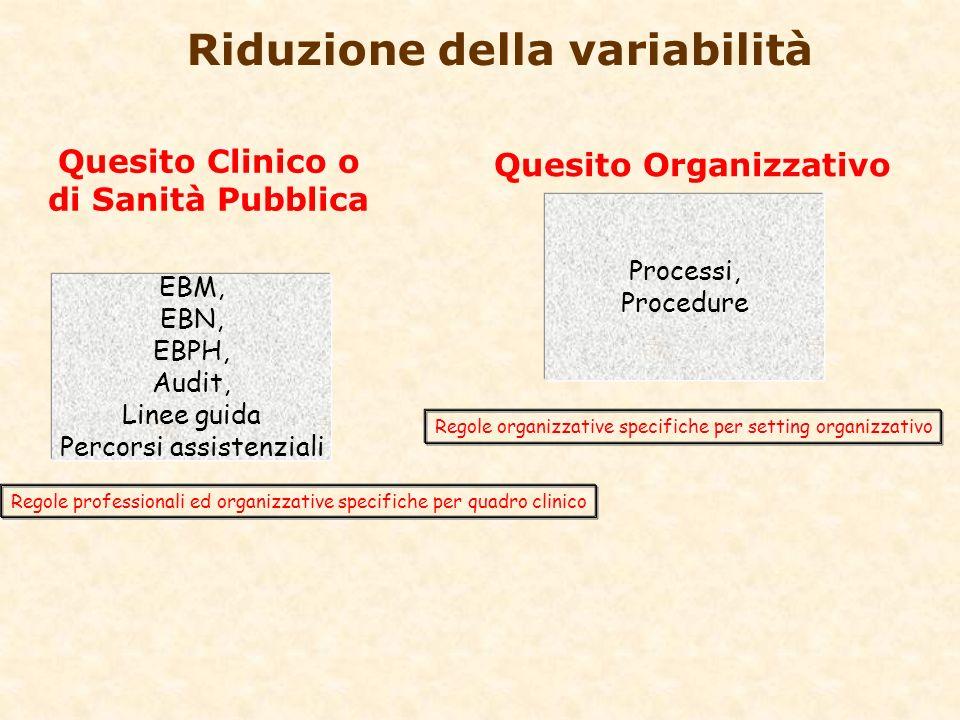 Riduzione della variabilità EBM, EBN, EBPH, Audit, Linee guida Percorsi assistenziali Regole professionali ed organizzative specifiche per quadro clin