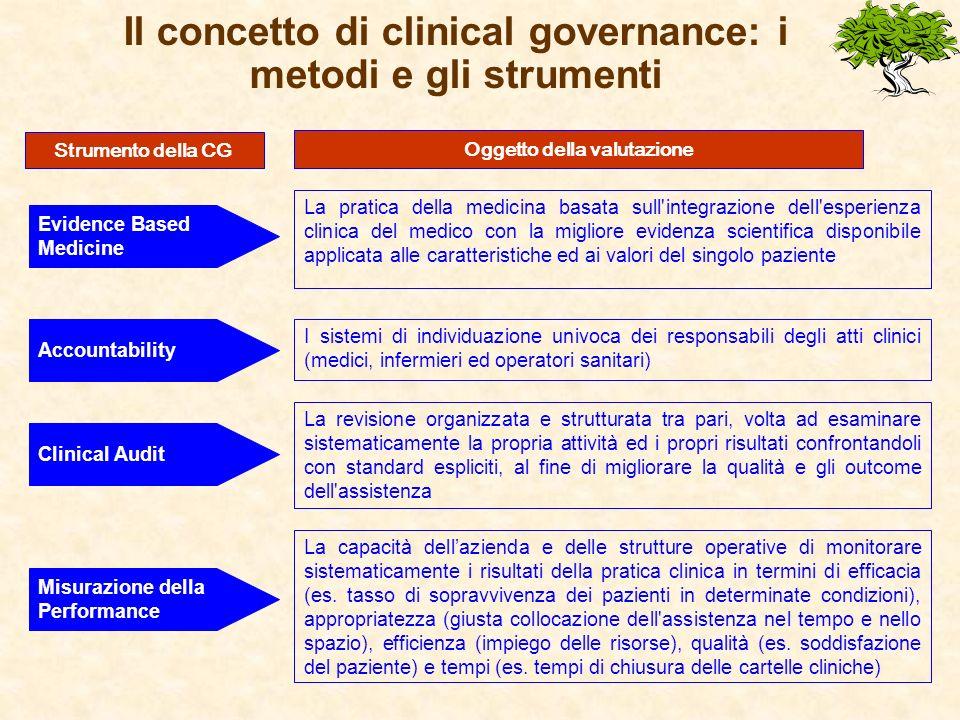 Il concetto di clinical governance: i metodi e gli strumenti Evidence Based Medicine La pratica della medicina basata sull'integrazione dell'esperienz
