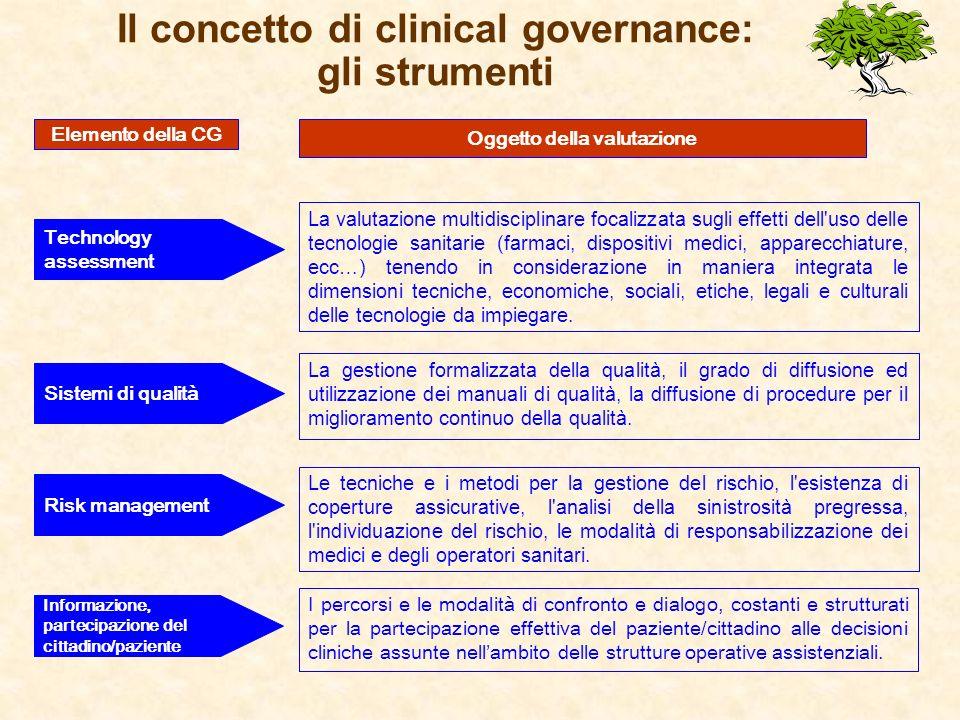 Il concetto di clinical governance: gli strumenti Risk management Le tecniche e i metodi per la gestione del rischio, l'esistenza di coperture assicur
