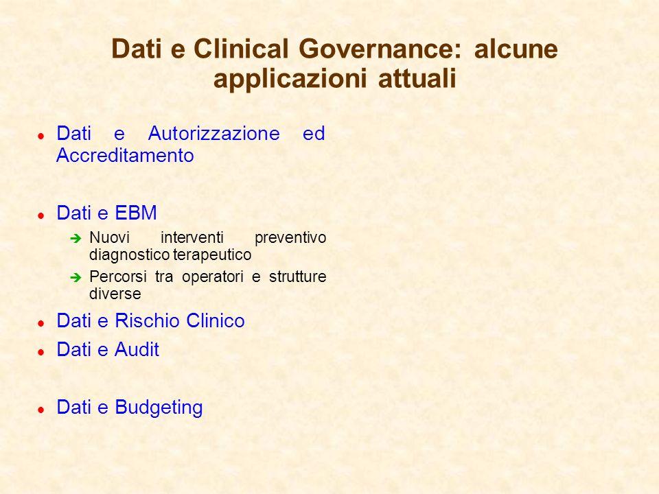 Dati e Clinical Governance: alcune applicazioni attuali l Dati e Autorizzazione ed Accreditamento l Dati e EBM è Nuovi interventi preventivo diagnosti