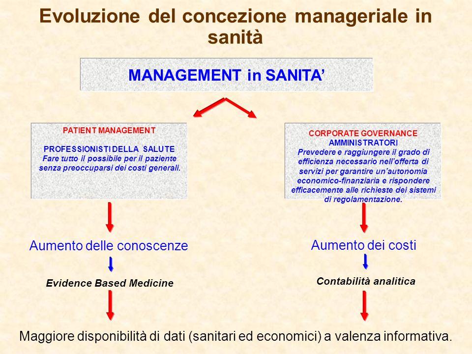 Evoluzione del concezione manageriale in sanità MANAGEMENT in SANITA PATIENT MANAGEMENT PROFESSIONISTI DELLA SALUTE Fare tutto il possibile per il paz
