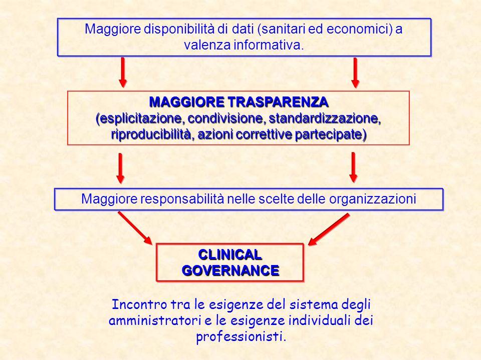MAGGIORE TRASPARENZA (esplicitazione, condivisione, standardizzazione, riproducibilità, azioni correttive partecipate) Maggiore responsabilità nelle s