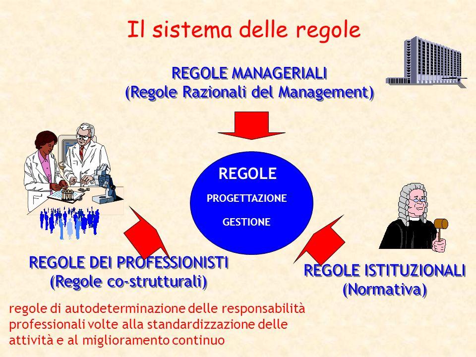 Il sistema delle regole REGOLE ISTITUZIONALI (Normativa) REGOLE ISTITUZIONALI (Normativa) REGOLE PROGETTAZIONE GESTIONE REGOLE MANAGERIALI (Regole Raz