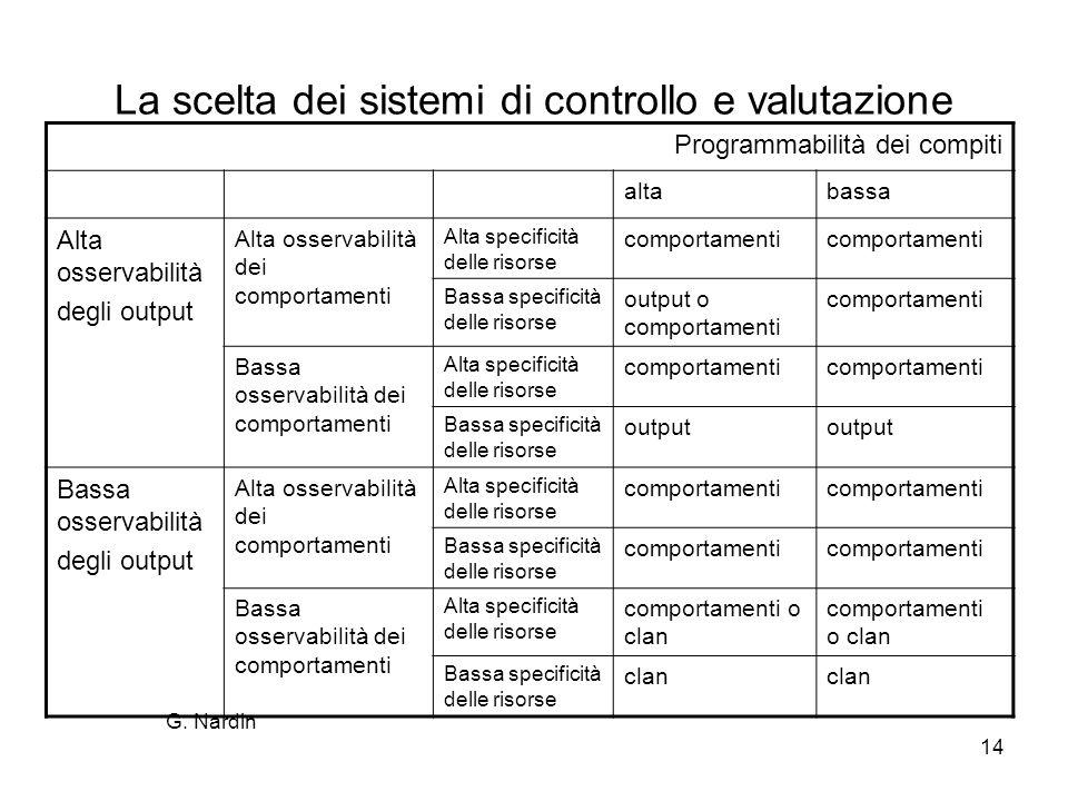 14 La scelta dei sistemi di controllo e valutazione Programmabilità dei compiti altabassa Alta osservabilità degli output Alta osservabilità dei compo