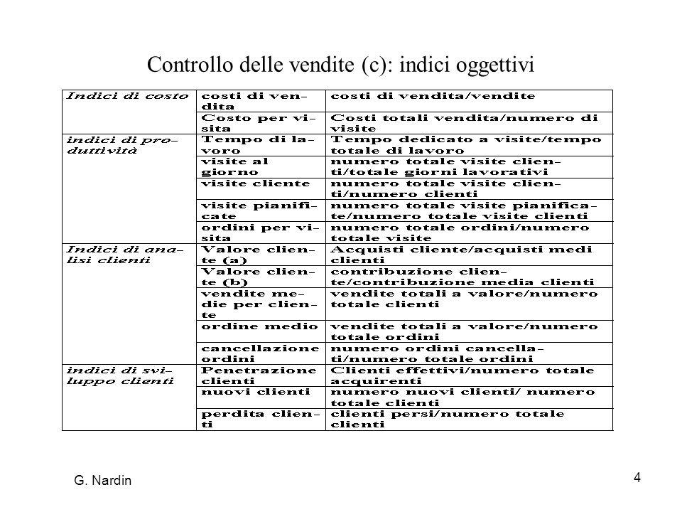 4 Controllo delle vendite (c): indici oggettivi G. Nardin