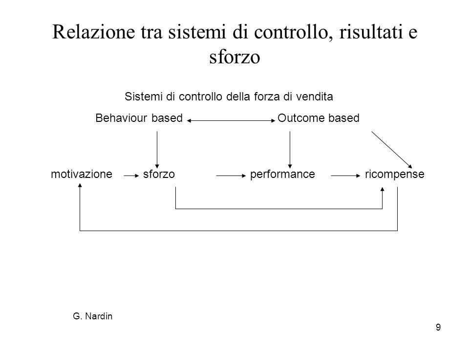 9 Relazione tra sistemi di controllo, risultati e sforzo Sistemi di controllo della forza di vendita Behaviour based Outcome based motivazionesforzope