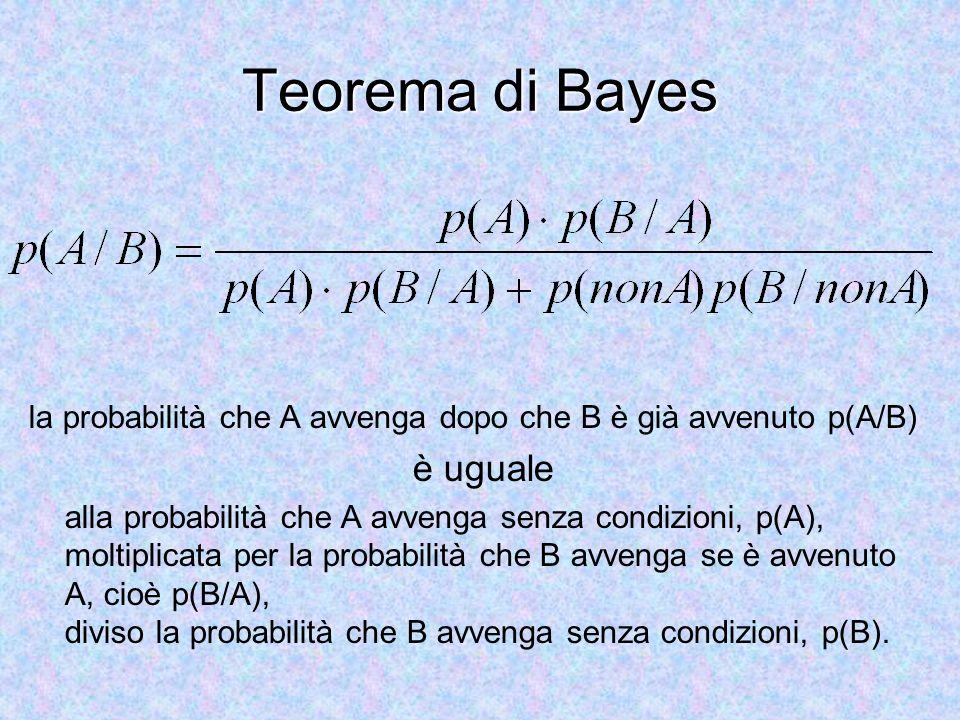 Teorema di Bayes la probabilità che A avvenga dopo che B è già avvenuto p(A/B) è uguale alla probabilità che A avvenga senza condizioni, p(A), moltipl