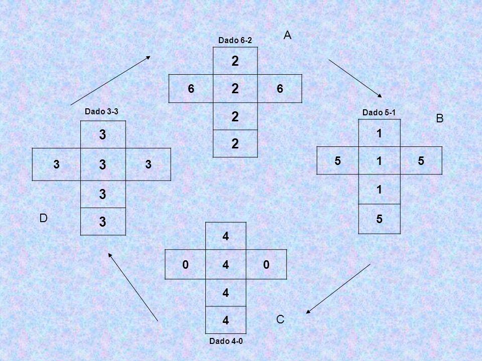 Dado 6-2 2 6 2 6 2 2 Dado 3-3 3 3 3 3 3 3 4 040 4 4 Dado 4-0 Dado 5-1 1 515 1 5 A B C D