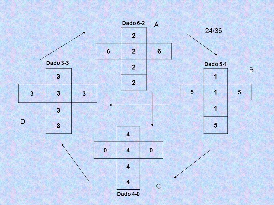 Dado 6-2 2 6 26 2 2 Dado 3-3 3 3 3 3 3 3 4 040 4 4 Dado 4-0 Dado 5-1 1 5 1 5 1 5 24/36 A B C D