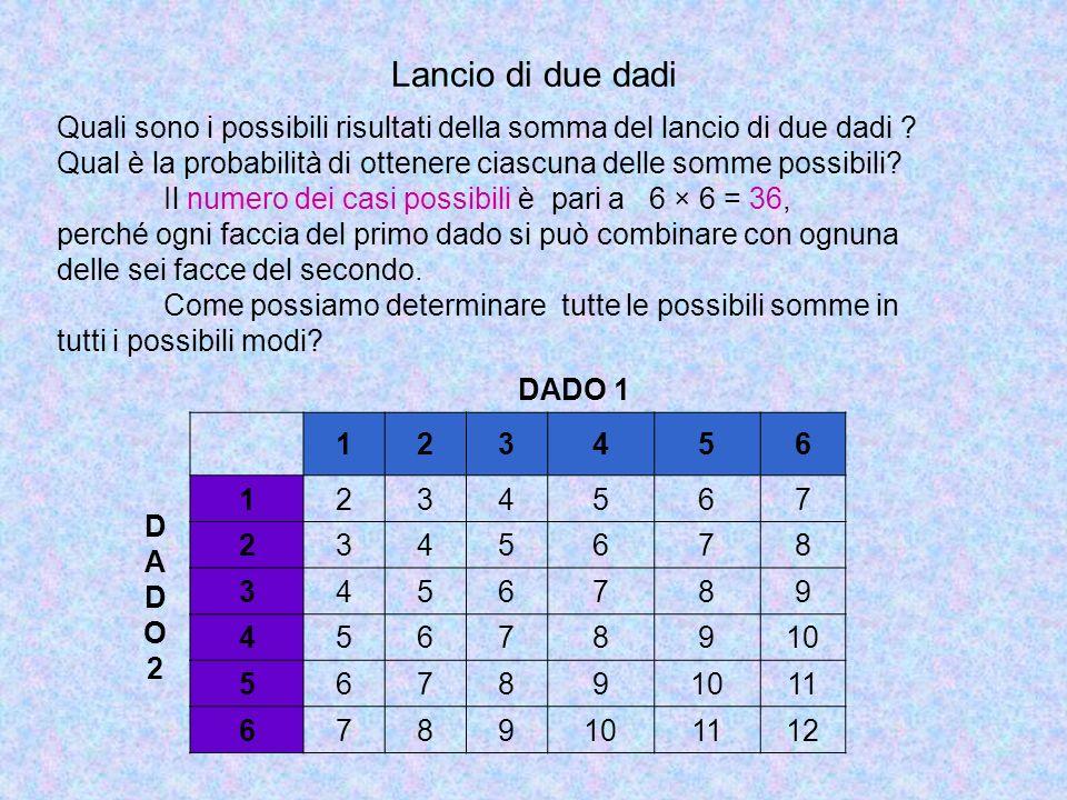 Lancio di due dadi DADO 1 123456 DADO2DADO2 1234567 2345678 3456789 45678910 56789 11 6789101112 Quali sono i possibili risultati della somma del lanc