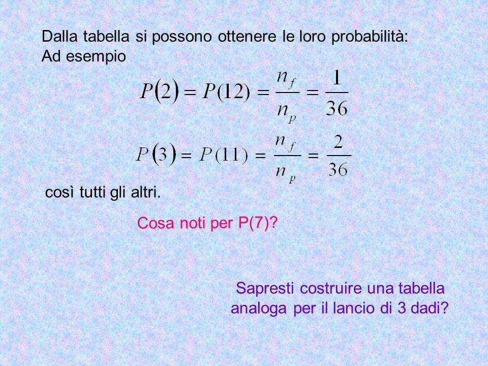 Dalla tabella si possono ottenere le loro probabilità: Ad esempio così tutti gli altri. Cosa noti per P(7)? Sapresti costruire una tabella analoga per