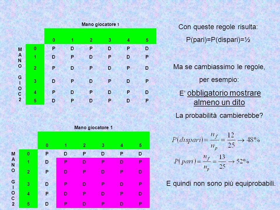 Mano giocatore 1 012345 MANOGIOC2MANOGIOC2 0PDPDPD 1DPDPDP 2PDPDPD 3DPDPDP 4PDPDPD 5DPDPDP Con queste regole risulta: P(pari)=P(dispari)=½ Ma se cambi