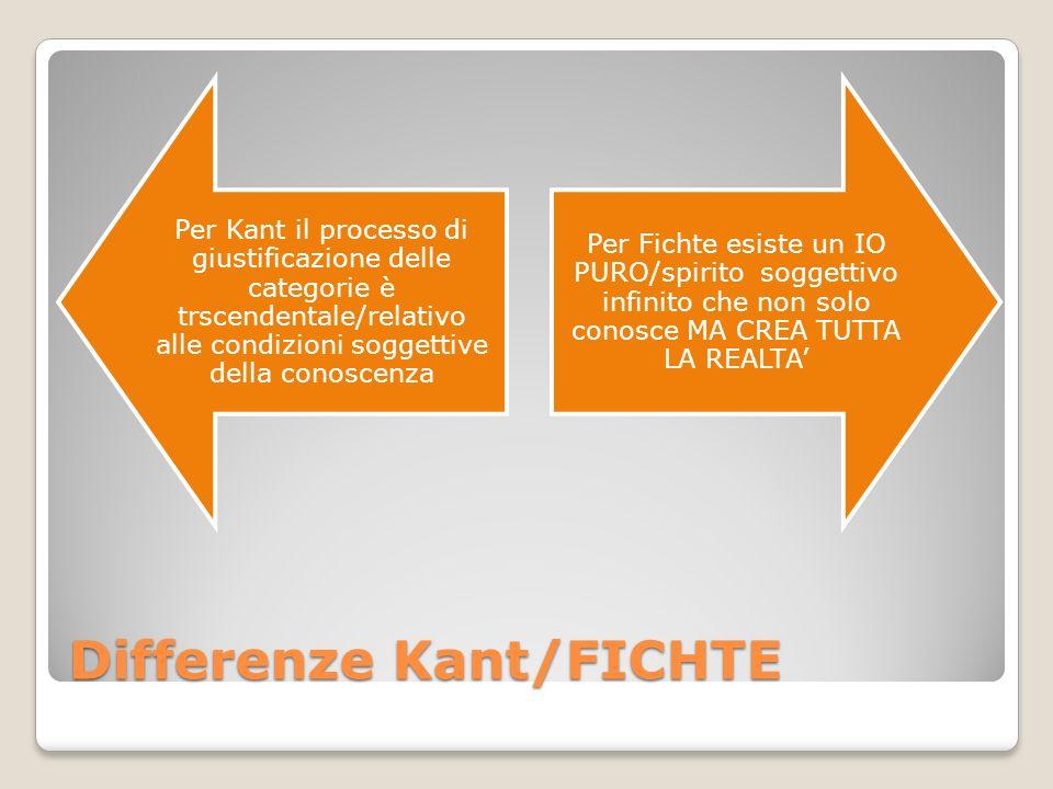 Differenze Kant/FICHTE Per Kant il processo di giustificazione delle categorie è trscendentale/relativo alle condizioni soggettive della conoscenza Pe