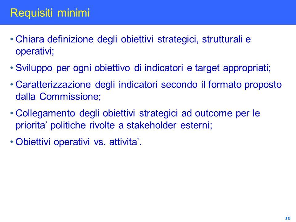 10 Requisiti minimi Chiara definizione degli obiettivi strategici, strutturali e operativi; Sviluppo per ogni obiettivo di indicatori e target appropr
