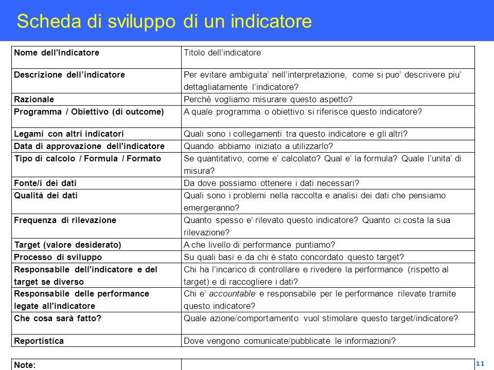 11 Scheda di sviluppo di un indicatore Nome dell'IndicatoreTitolo dellindicatore Descrizione dellindicatore Per evitare ambiguita nellinterpretazione,