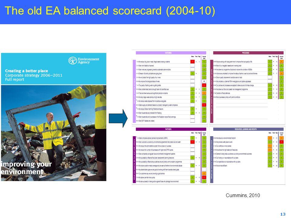13 The old EA balanced scorecard (2004-10) Image of corporat e scoreca rd Cummins, 2010