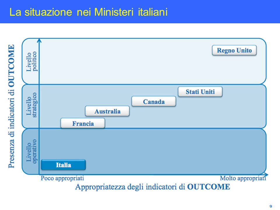 9 La situazione nei Ministeri italiani