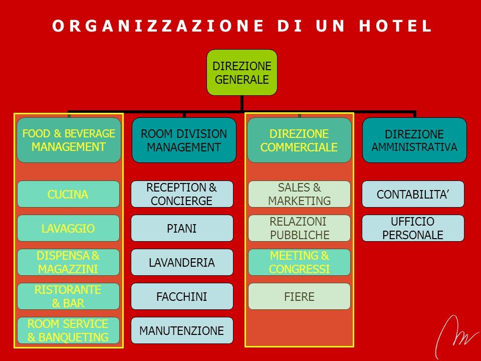 Gestione e Organizzazione della Ristorazione