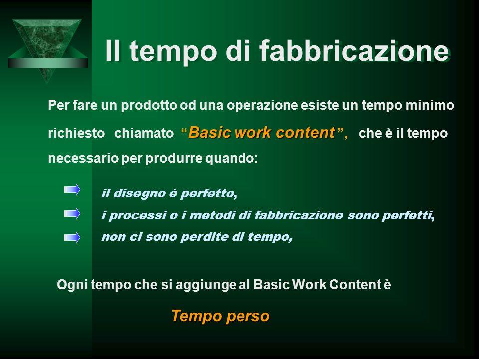 Il tempo di fabbricazione Per fare un prodotto od una operazione esiste un tempo minimo Basic work content richiesto chiamato Basic work content, che