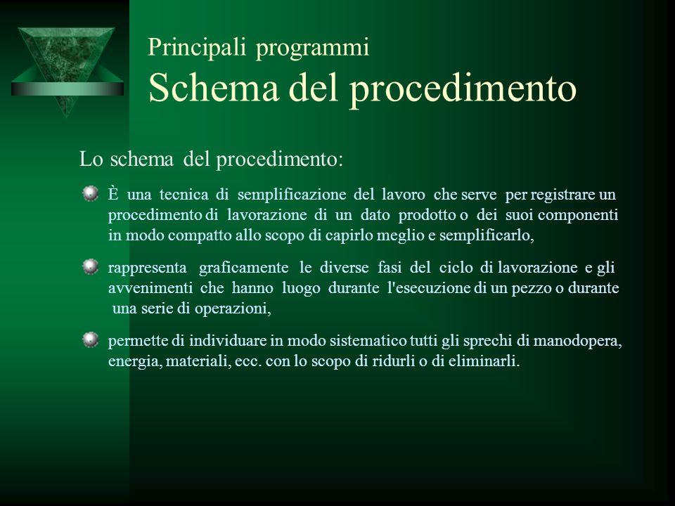 Principali programmi Schema del procedimento Lo schema del procedimento: È una tecnica di semplificazione del lavoro che serve per registrare un proce