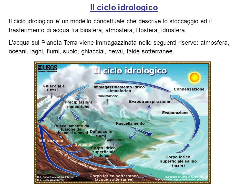 Il ciclo idrologico Il ciclo idrologico e un modello concettuale che descrive lo stoccaggio ed il trasferimento di acqua fra biosfera, atmosfera, lito