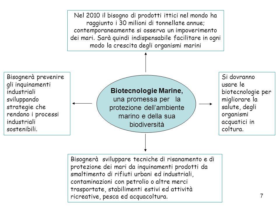 7 Biotecnologie Marine, una promessa per la protezione dellambiente marino e della sua biodiversità Nel 2010 il bisogno di prodotti ittici nel mondo h