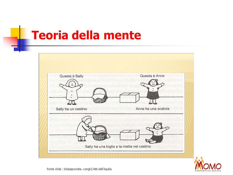Teoria della mente Fonte slide : listaippocrate.-congr2/Atti-dellAquila