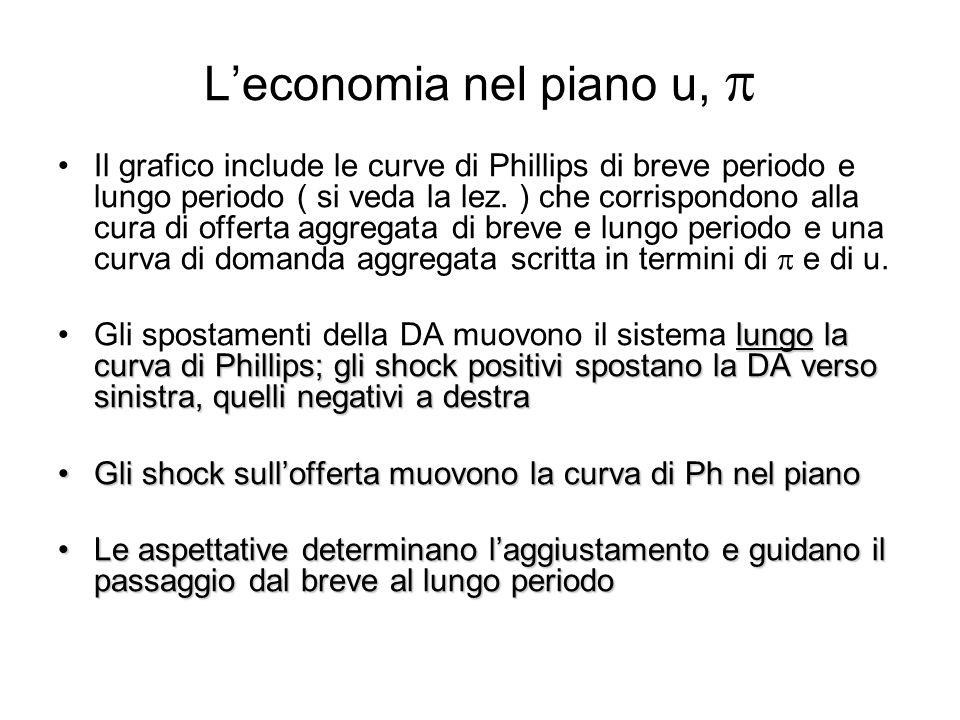 Leconomia nel piano u, Il grafico include le curve di Phillips di breve periodo e lungo periodo ( si veda la lez. ) che corrispondono alla cura di off