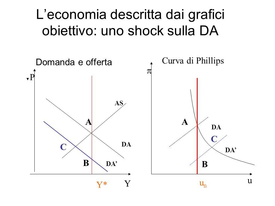 Leconomia descritta dai grafici obiettivo: uno shock sulla DA Y P Y* DA AS Domanda e offerta DA A B C u A unun Curva di Phillips B C DA