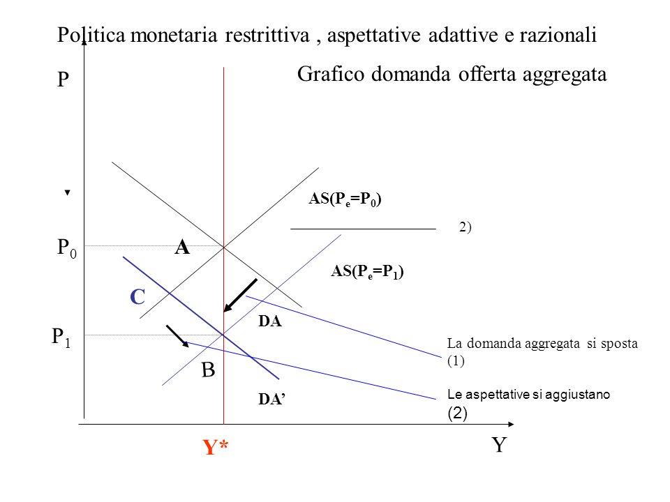 P DA AS(P e =P 0 ) DA A B C Y Y* P0P0 P1P1 AS(P e =P 1 ) La domanda aggregata si sposta (1) 2) Politica monetaria restrittiva, aspettative adattive e