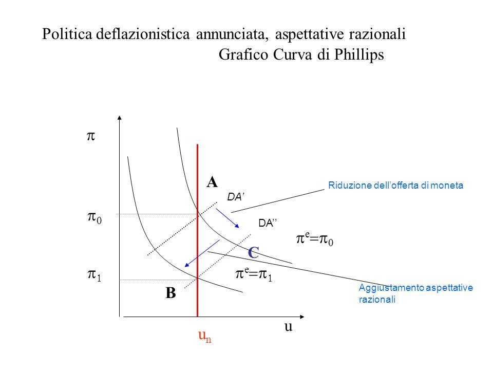 Politica deflazionistica annunciata, aspettative razionali Grafico Curva di Phillips u A unun B C e e DA Riduzione dellofferta di moneta Aggiustamento