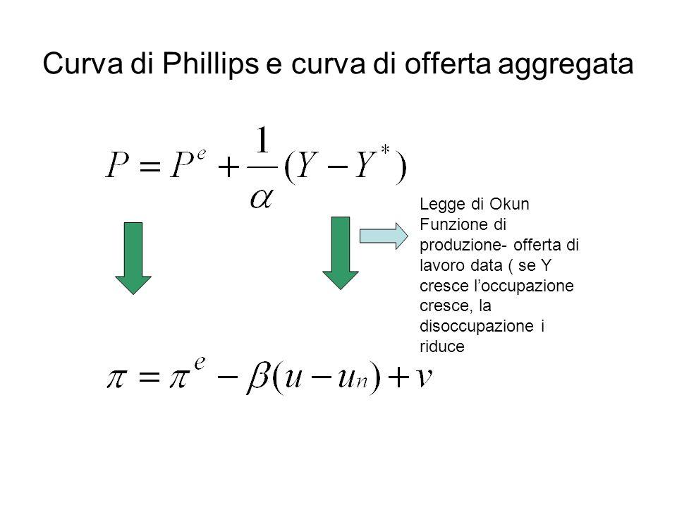 La curva di Phlllips La curva di Phillips è la seguente : Dove e sono le aspettative sul tasso di inflazione (inflazione attesa) e v gli shock sui prezzi La curva di Ph dice che il tasso di inflazione effettivo dipende dal suo valore atteso, dalla differenza tra il tasso di disoccupazione effettivo e quello naturale, da eventuali shock esogeni sui prezzi