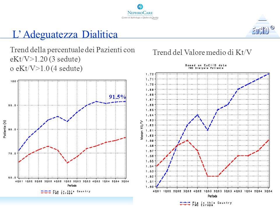 L Adeguatezza Dialitica Trend della percentuale dei Pazienti con eKt/V>1.20 (3 sedute) o eKt/V>1.0 (4 sedute) 91.5% Trend del Valore medio di Kt/V