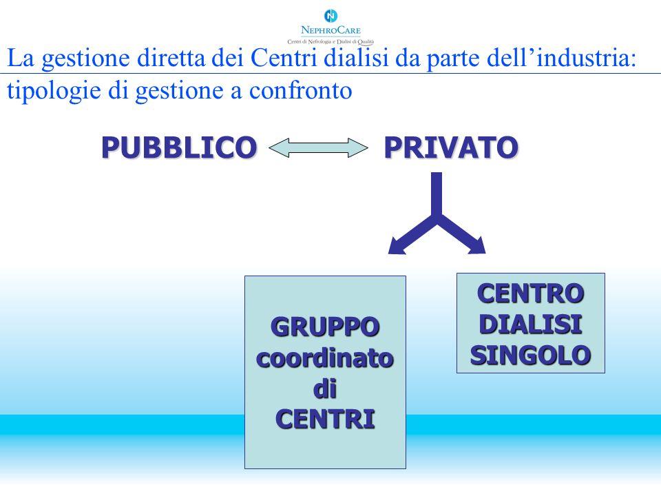 PUBBLICOPRIVATO CENTRO DIALISI SINGOLO GRUPPO coordinato di CENTRI La gestione diretta dei Centri dialisi da parte dellindustria: tipologie di gestion
