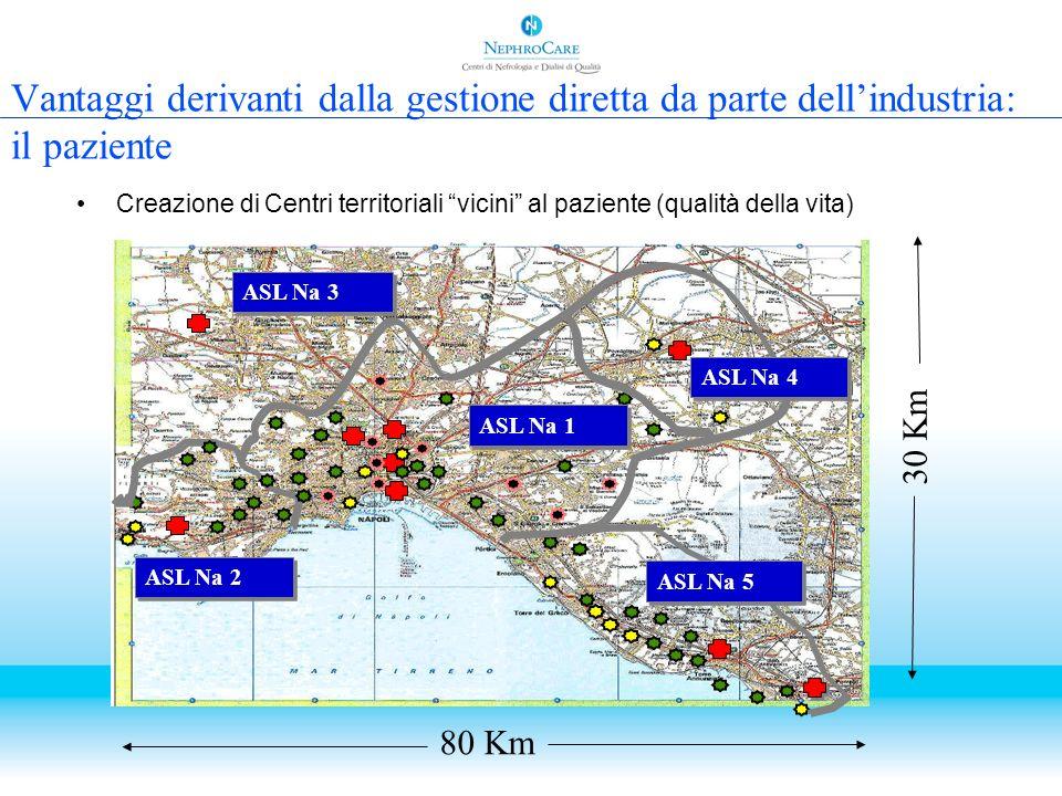 Vantaggi derivanti dalla gestione diretta da parte dellindustria: il paziente Creazione di Centri territoriali vicini al paziente (qualità della vita)