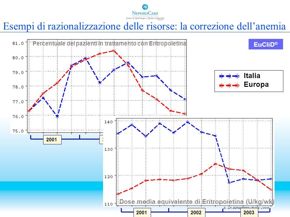 Italia Europa EuCliD ® A. Di Benedetto 26/04/2004 2001 20022003 Percentuale dei pazienti in trattamento con Eritropoietina 2001 2002 2003 Dose media e