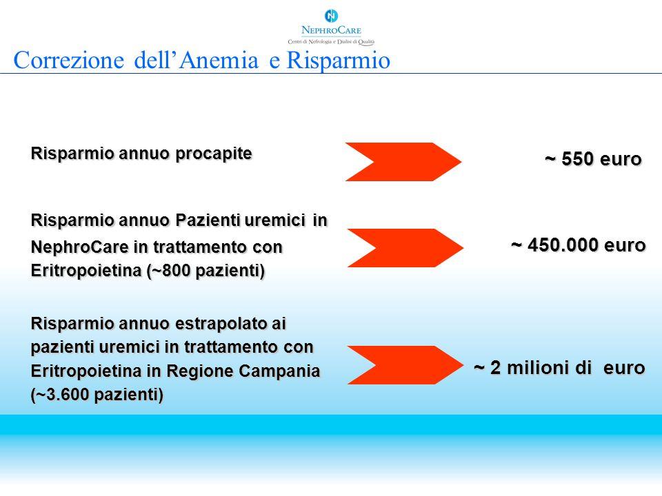 Risparmio annuo procapite Risparmio annuo Pazienti uremici in NephroCare in trattamento con Eritropoietina (~800 pazienti) Risparmio annuo estrapolato
