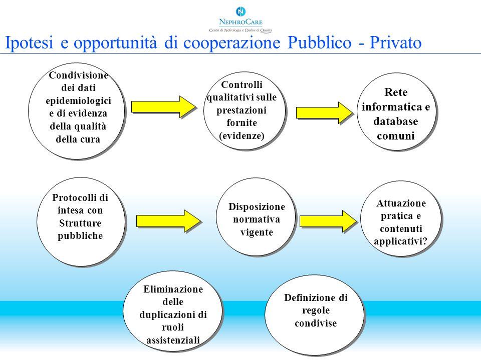 Ipotesi e opportunità di cooperazione Pubblico - Privato Protocolli di intesa con Strutture pubbliche Disposizione normativa vigente Attuazione pratic