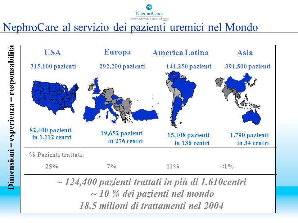 NephroCare al servizio dei pazienti uremici nel Mondo Dimensioni = esperienza = responsabilità