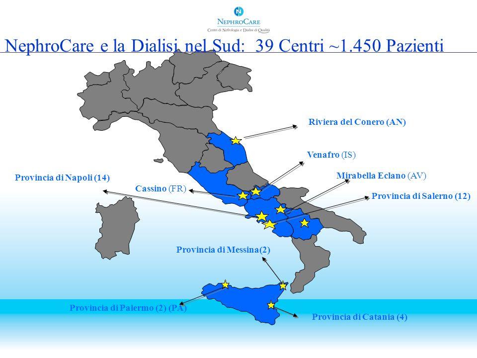 NephroCare Italia: alcuni numeri Nel 1996 il Gruppo NephroCare inizia in Italia la gestione diretta di Centri di Dialisi Dimensioni attuali: –240.000 trattamenti annui –gestione di circa 1.450 pazienti in 6 diverse regioni italiane –personale impiegato: 230 infermieri, 50 ausiliari, 110 medici, 30 amministrativi, tecnici e personale di supporto –circa il 25% del mercato della dialisi privata in Campania