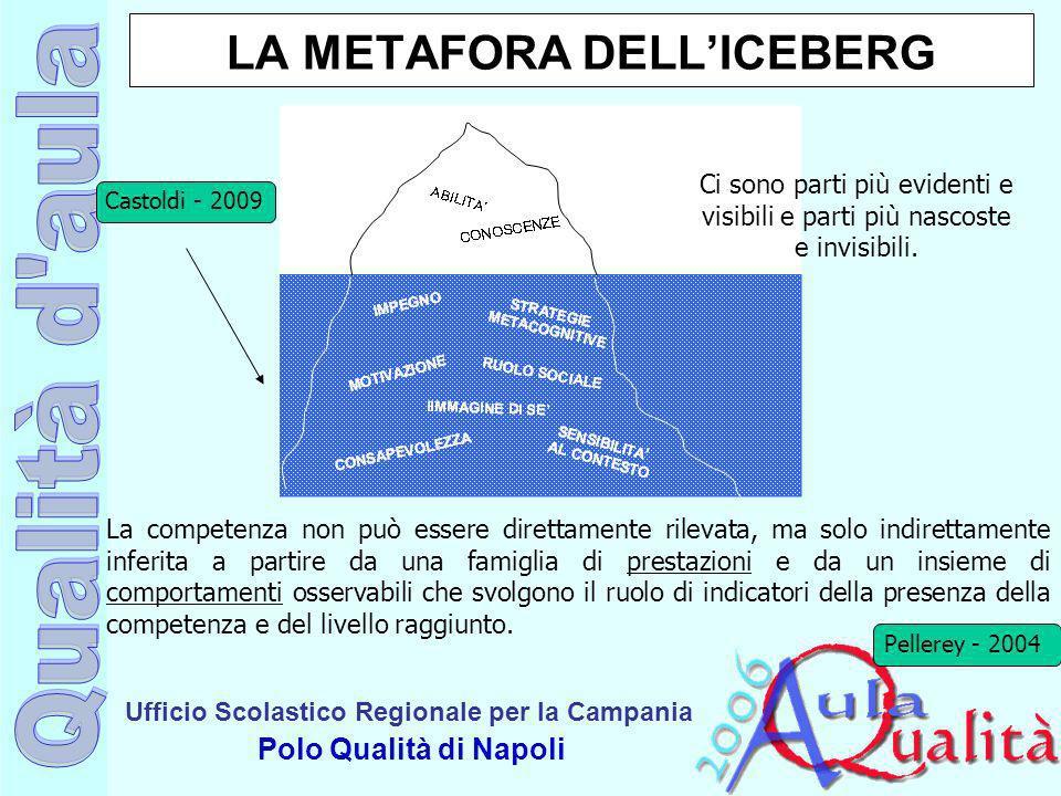 Ufficio Scolastico Regionale per la Campania Polo Qualità di Napoli LA METAFORA DELLICEBERG La competenza non può essere direttamente rilevata, ma sol