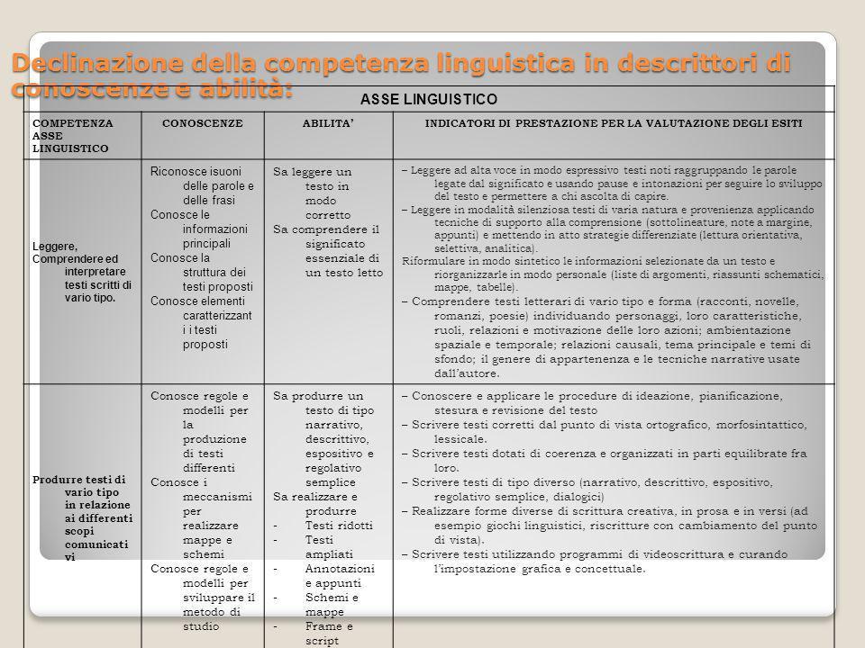 Declinazione della competenza linguistica in descrittori di conoscenze e abilità: ASSE LINGUISTICO COMPETENZA ASSE LINGUISTICO CONOSCENZEABILITAINDICA