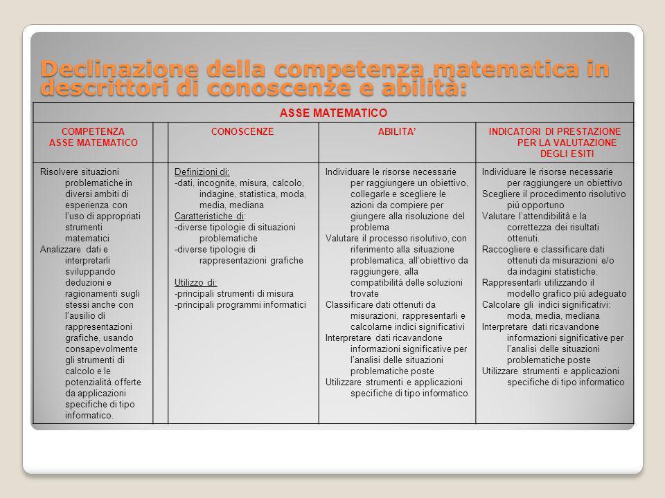 Declinazione della competenza matematica in descrittori di conoscenze e abilità: ASSE MATEMATICO COMPETENZA ASSE MATEMATICO CONOSCENZEABILITAINDICATOR
