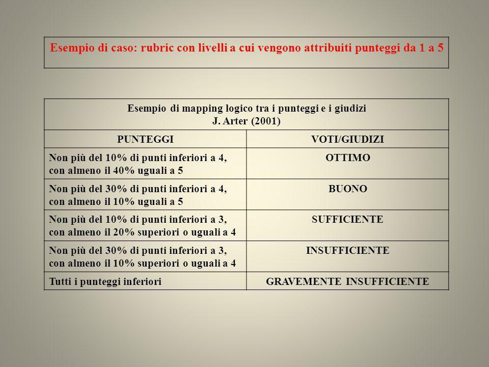 Esempio di caso: rubric con livelli a cui vengono attribuiti punteggi da 1 a 5 Esempio di mapping logico tra i punteggi e i giudizi J. Arter (2001) PU