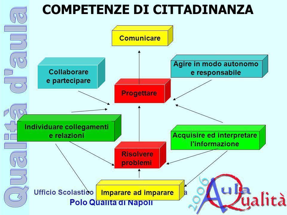 Ufficio Scolastico Regionale per la Campania Polo Qualità di Napoli Imparare ad imparare Progettare Comunicare Collaborare e partecipare Agire in modo