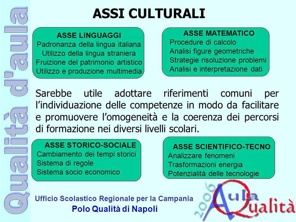 Ufficio Scolastico Regionale per la Campania Polo Qualità di Napoli ASSE SCIENTIFICO-TECNO Analizzare fenomeni Trasformazioni energia Potenzialità del